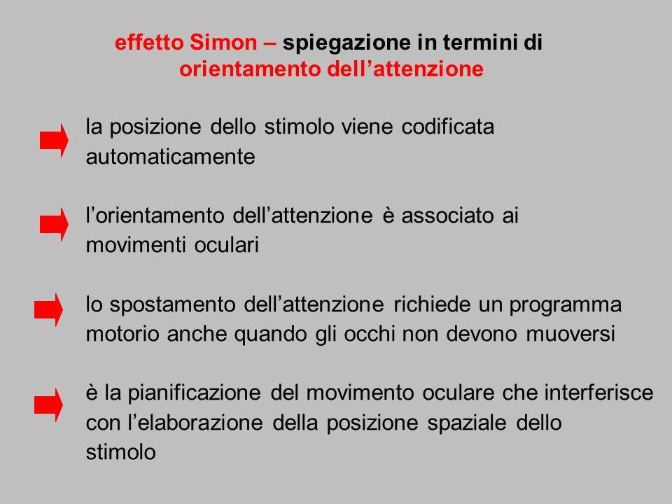 effetto Simon – spiegazione in termini di orientamento dellattenzione la posizione dello stimolo viene codificata automaticamente lorientamento dellat