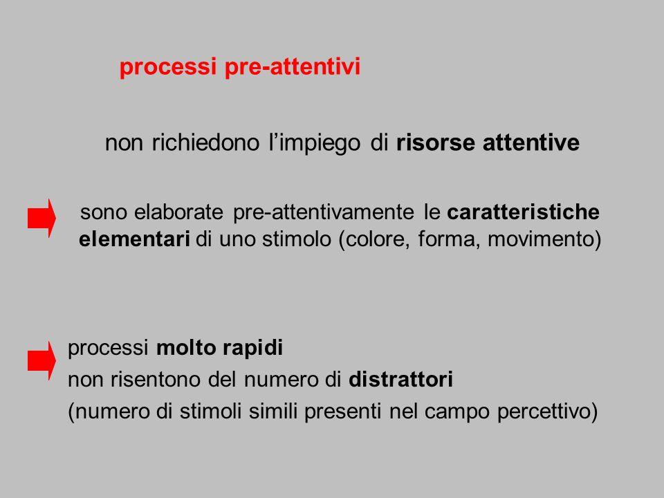 non richiedono limpiego di risorse attentive processi pre-attentivi processi molto rapidi non risentono del numero di distrattori (numero di stimoli s