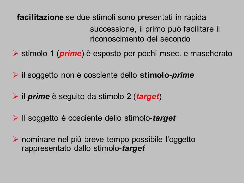 stimolo 1 (prime) è esposto per pochi msec. e mascherato il soggetto non è cosciente dello stimolo-prime il prime è seguito da stimolo 2 (target) Il s