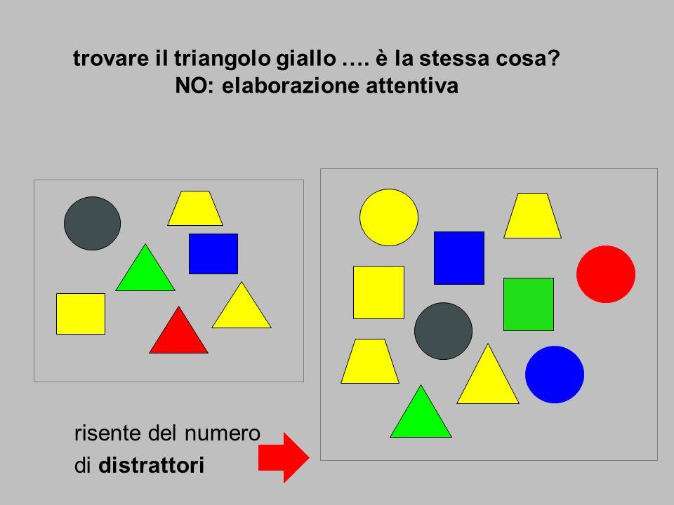 trovare il triangolo giallo …. è la stessa cosa? NO: elaborazione attentiva risente del numero di distrattori