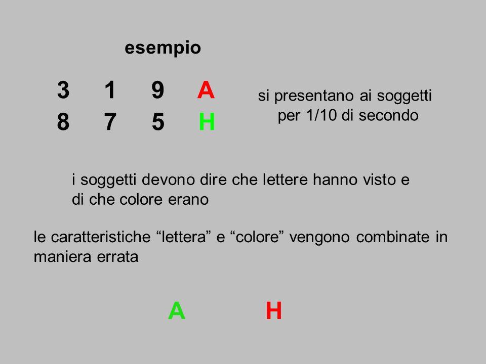 effetto Simon – esperimento lo sguardo resta diretto sul punto di fissazione (crocetta) lattenzione (non coincidente con lo sguardo) è mantenuta a sinistra e a destra rispetto al punto di fissazione il compito dei soggetti è di schiacciare un pulsante il più velocemente possibile (misurazione TR) quando compare uno stimolo, in particolare: compare un cerchio - rispondi con la mano sinistra compare un quadrato - rispondi con la mano destra entrambi gli stimoli possono comparire a sinistra o a destra