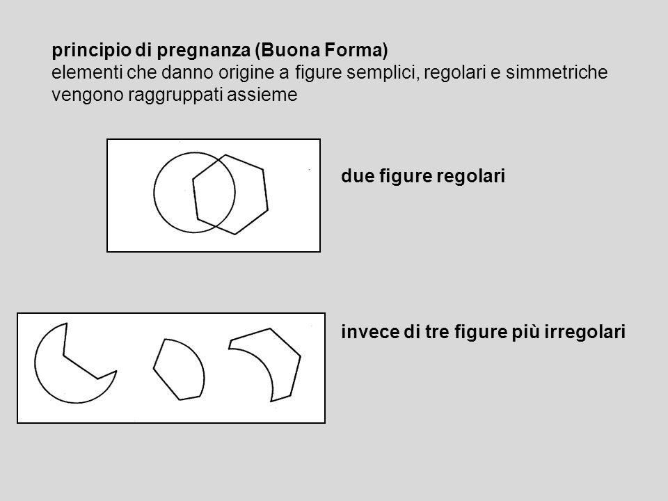 principio di pregnanza (Buona Forma) elementi che danno origine a figure semplici, regolari e simmetriche vengono raggruppati assieme due figure regol