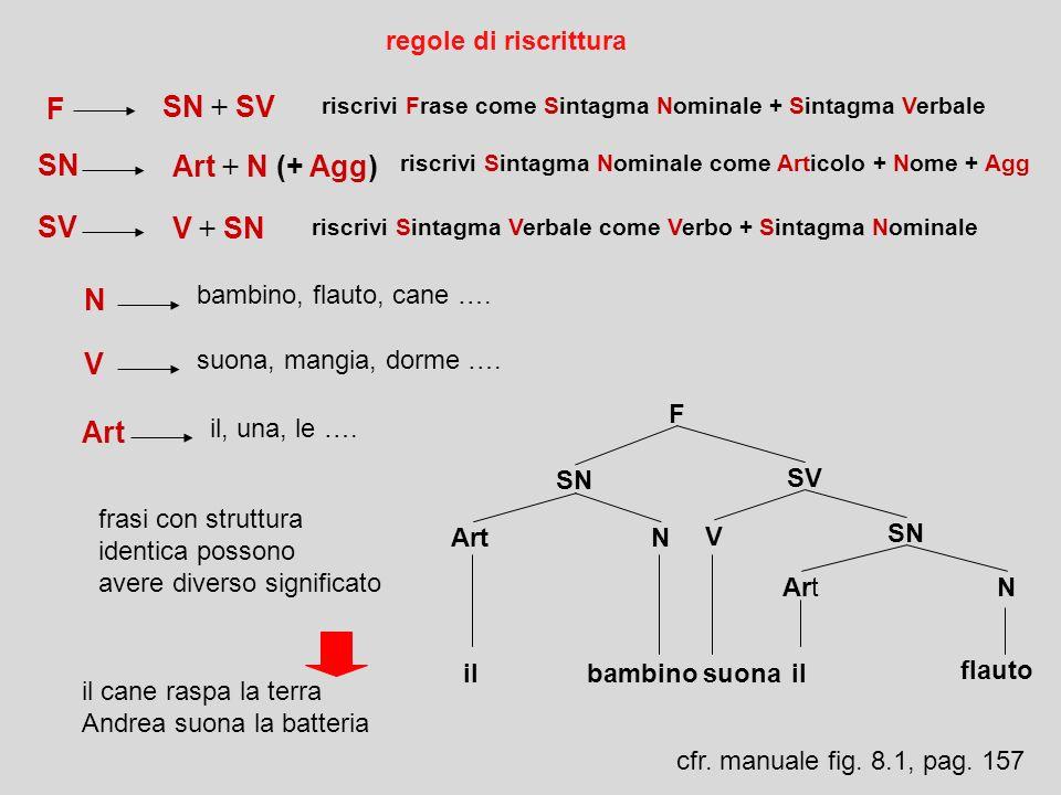 regole trasformazionali trasformano le frasi in altre frasi con identica struttura profonda ma diversa struttura superficiale esempio la fraseè format