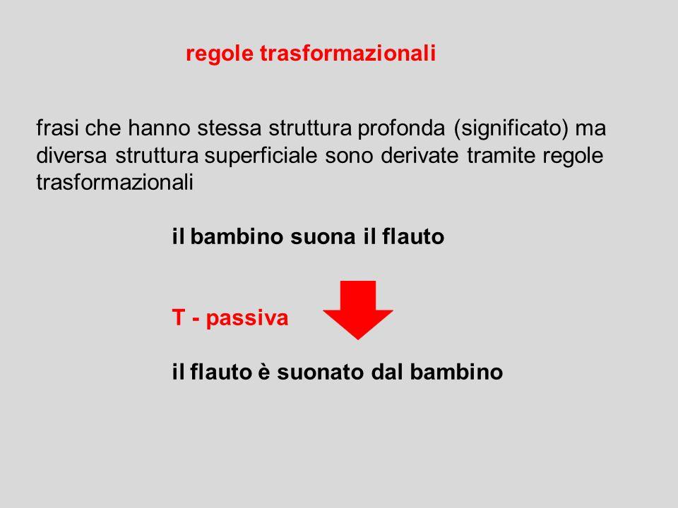 F SN + SV riscrivi Frase come Sintagma Nominale + Sintagma Verbale SN Art + N (+ Agg) riscrivi Sintagma Nominale come Articolo + Nome + Agg SV V + SN