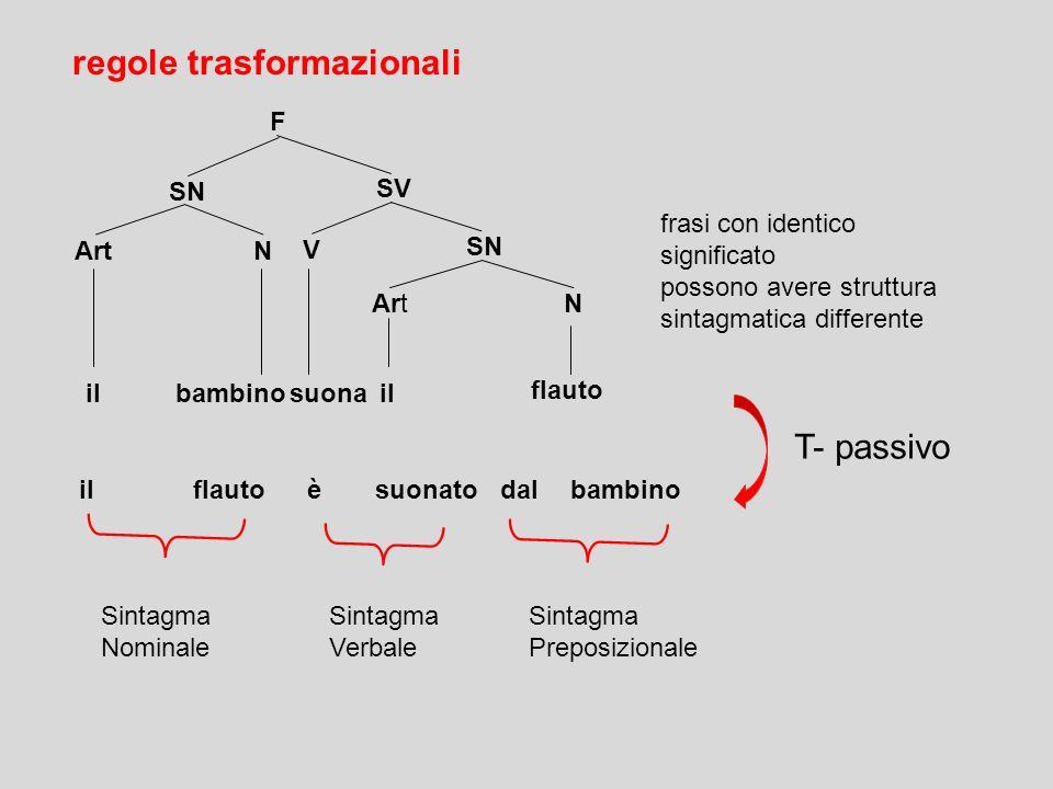 regole trasformazionali frasi che hanno stessa struttura profonda (significato) ma diversa struttura superficiale sono derivate tramite regole trasfor