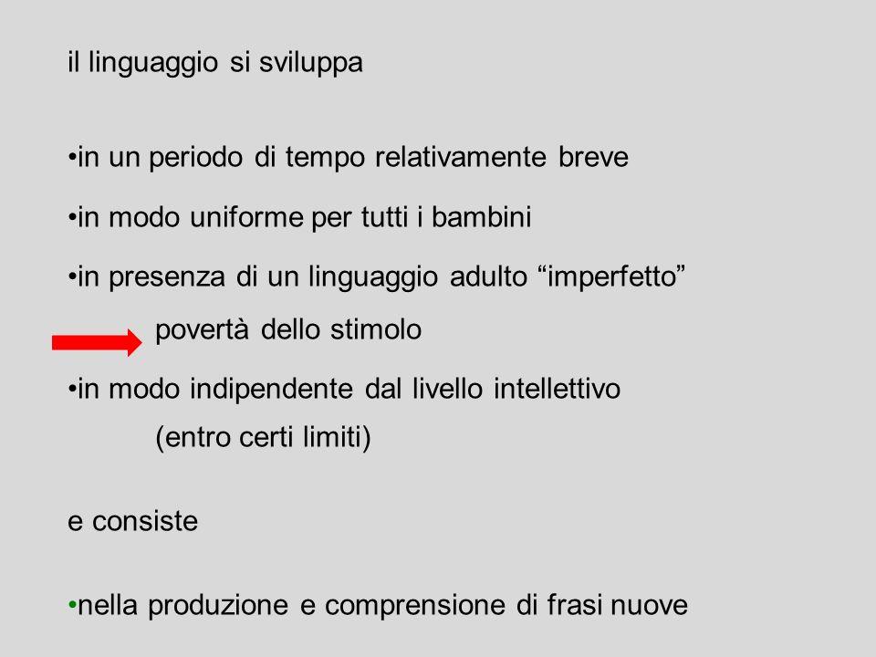 tesi comportamentista (Skinner) anche il linguaggio viene appreso tramite meccanismi di condizionamento classico e operante tesi innatista ci molte pr
