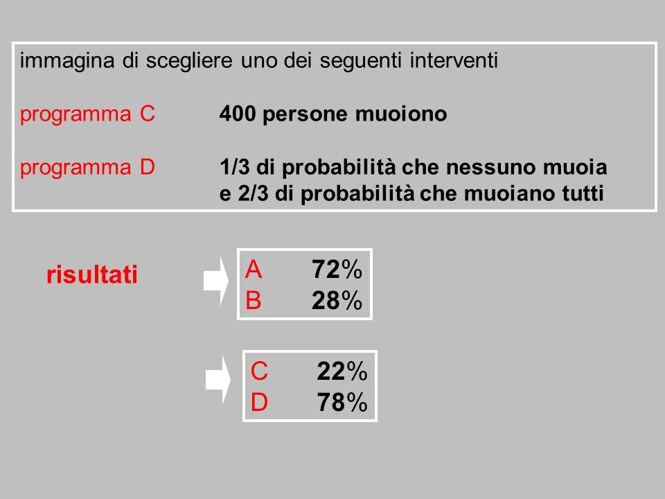 immagina di scegliere uno dei seguenti interventi programma C400 persone muoiono programma D1/3 di probabilità che nessuno muoia e 2/3 di probabilità