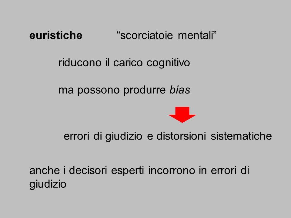 euristichescorciatoie mentali riducono il carico cognitivo ma possono produrre bias errori di giudizio e distorsioni sistematiche anche i decisori esp