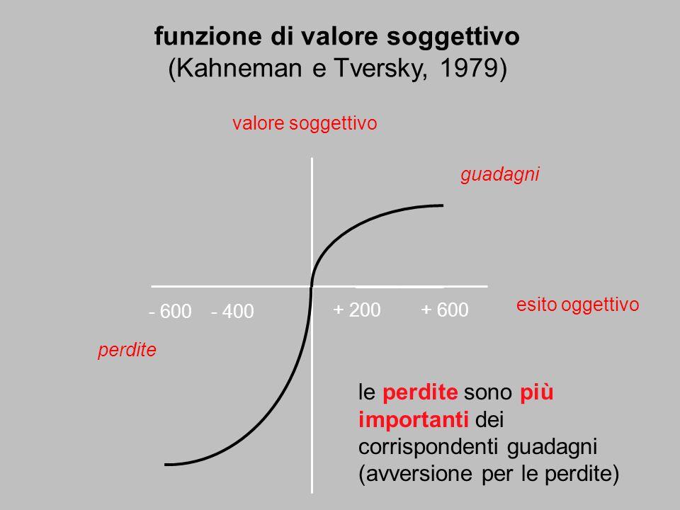 funzione di valore soggettivo (Kahneman e Tversky, 1979) esito oggettivo valore soggettivo guadagni perdite + 200+ 600 - 400- 600 le perdite sono più