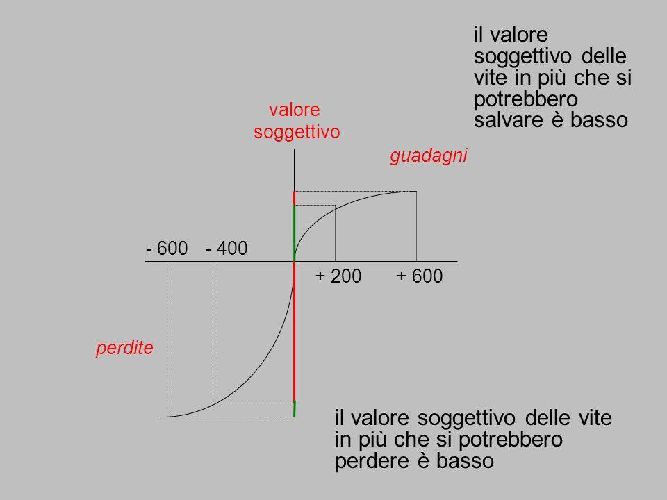 valore soggettivo guadagni perdite + 200+ 600 - 400 - 600 il valore soggettivo delle vite in più che si potrebbero salvare è basso il valore soggettiv