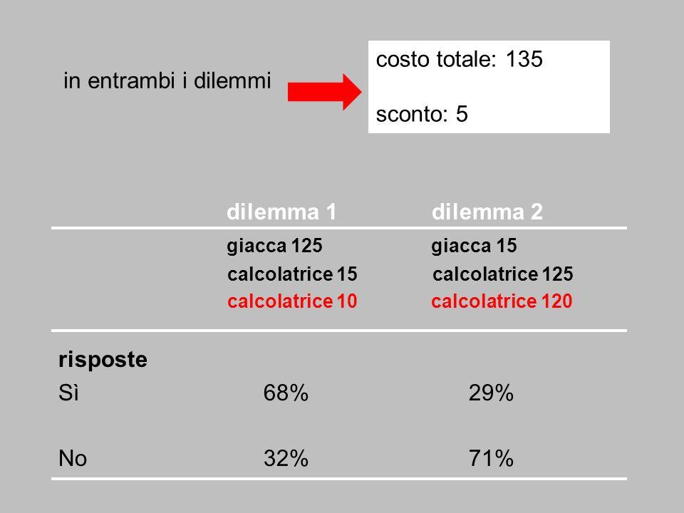 costo totale: 135 sconto: 5 dilemma 1 dilemma 2 giacca 125 giacca 15 calcolatrice 15 calcolatrice 125 calcolatrice 10 calcolatrice 120 risposte Sì68%2