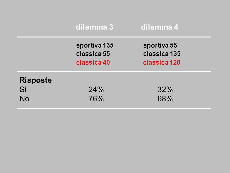 dilemma 3 dilemma 4 sportiva 135 sportiva 55 classica 55 classica 135 classica 40 classica 120 Risposte Sì24% 32% No76%68%