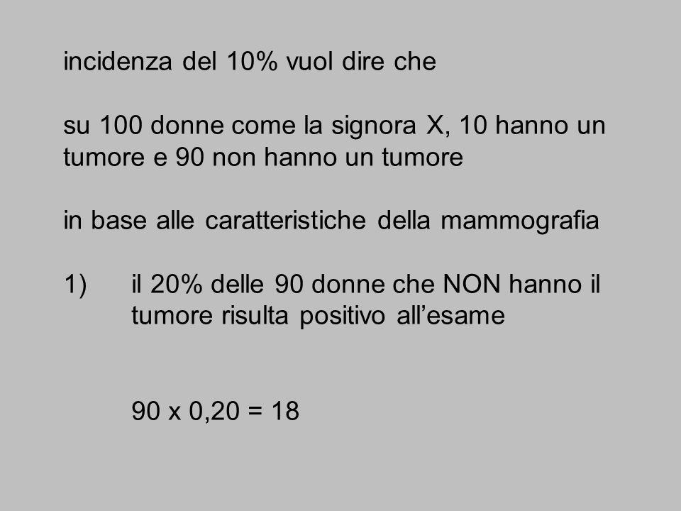 incidenza del 10% vuol dire che su 100 donne come la signora X, 10 hanno un tumore e 90 non hanno un tumore in base alle caratteristiche della mammogr