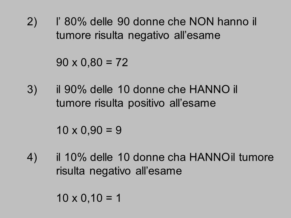 2)l 80% delle 90 donne che NON hanno il tumore risulta negativo allesame 90 x 0,80 = 72 3)il 90% delle 10 donne che HANNO il tumore risulta positivo a