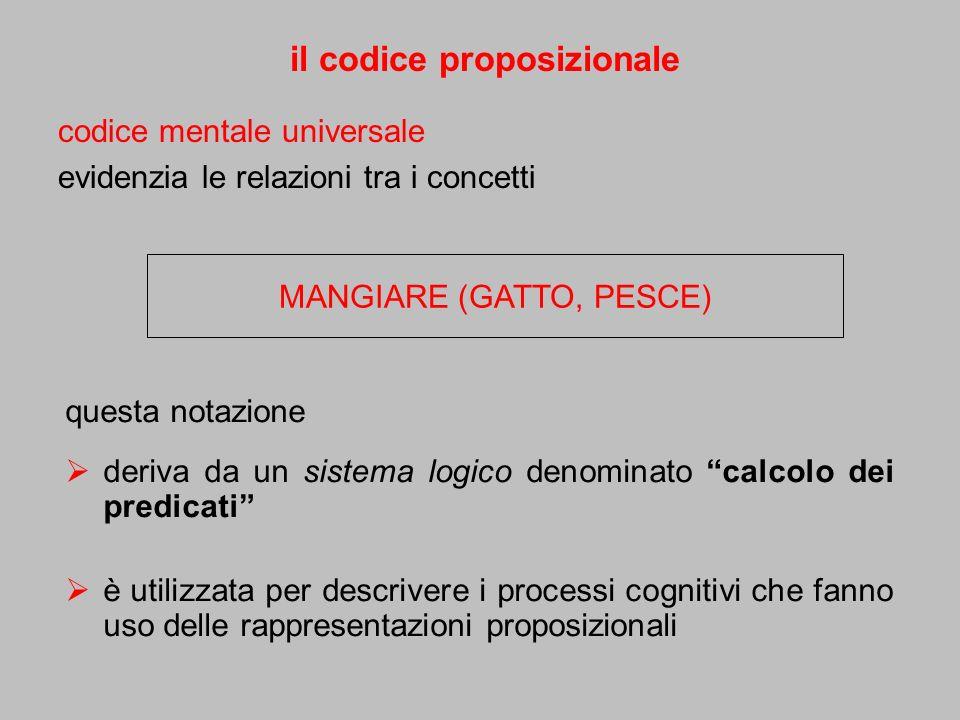 il codice proposizionale codice mentale universale evidenzia le relazioni tra i concetti MANGIARE (GATTO, PESCE) questa notazione deriva da un sistema