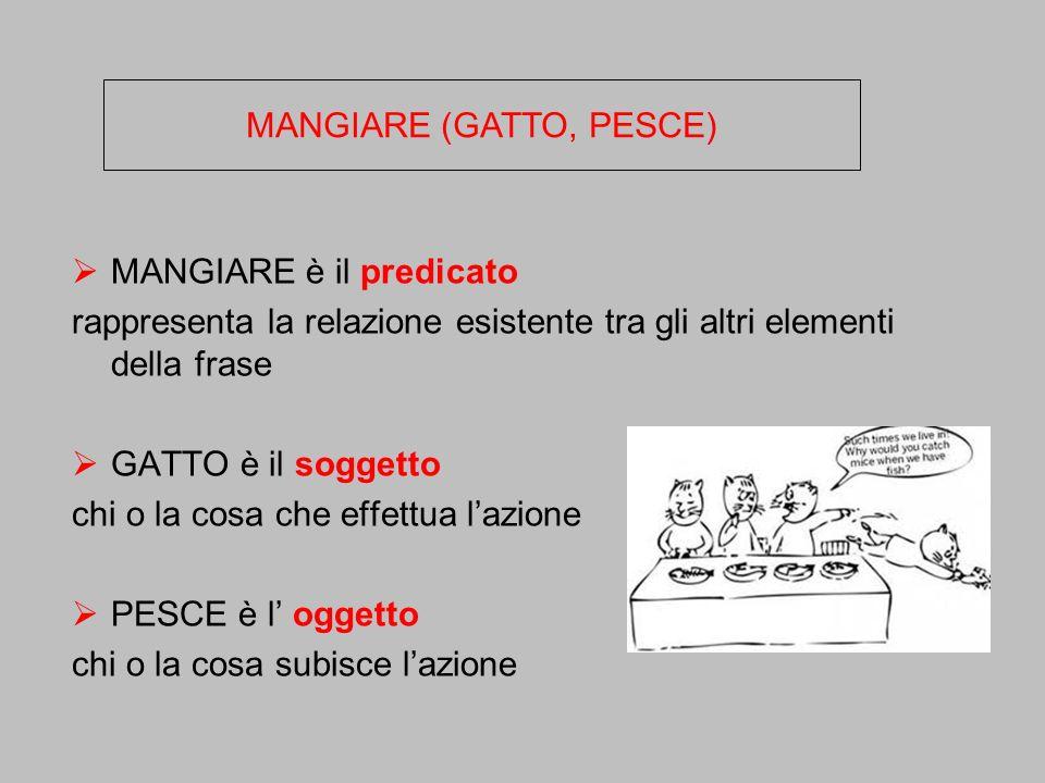 MANGIARE è il predicato rappresenta la relazione esistente tra gli altri elementi della frase GATTO è il soggetto chi o la cosa che effettua lazione P
