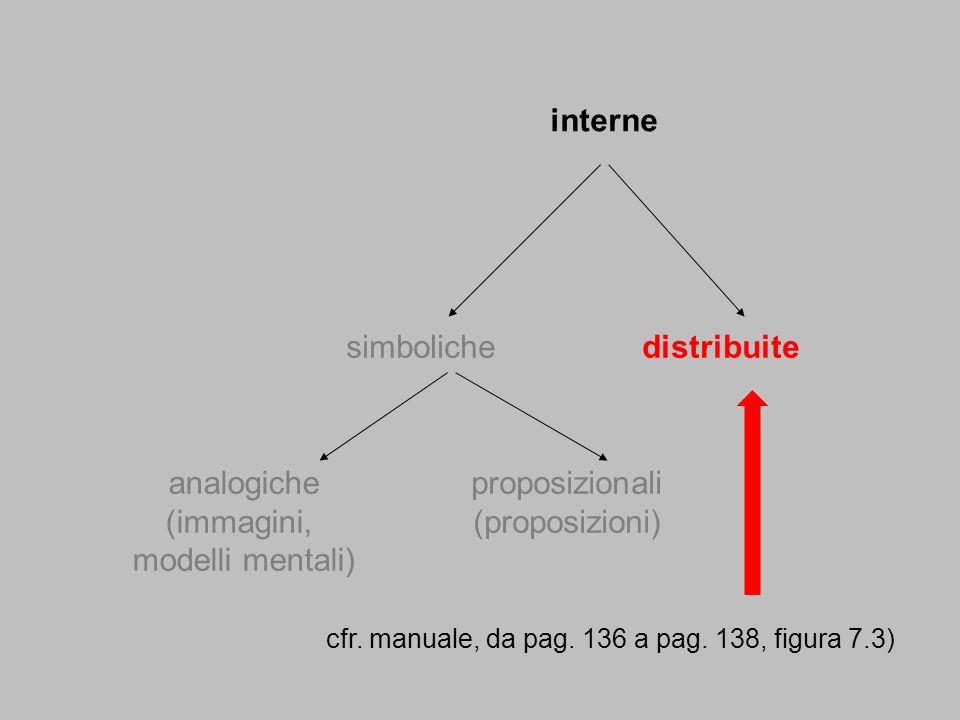 simbolichedistribuite analogiche (immagini, modelli mentali) proposizionali (proposizioni) interne cfr. manuale, da pag. 136 a pag. 138, figura 7.3)