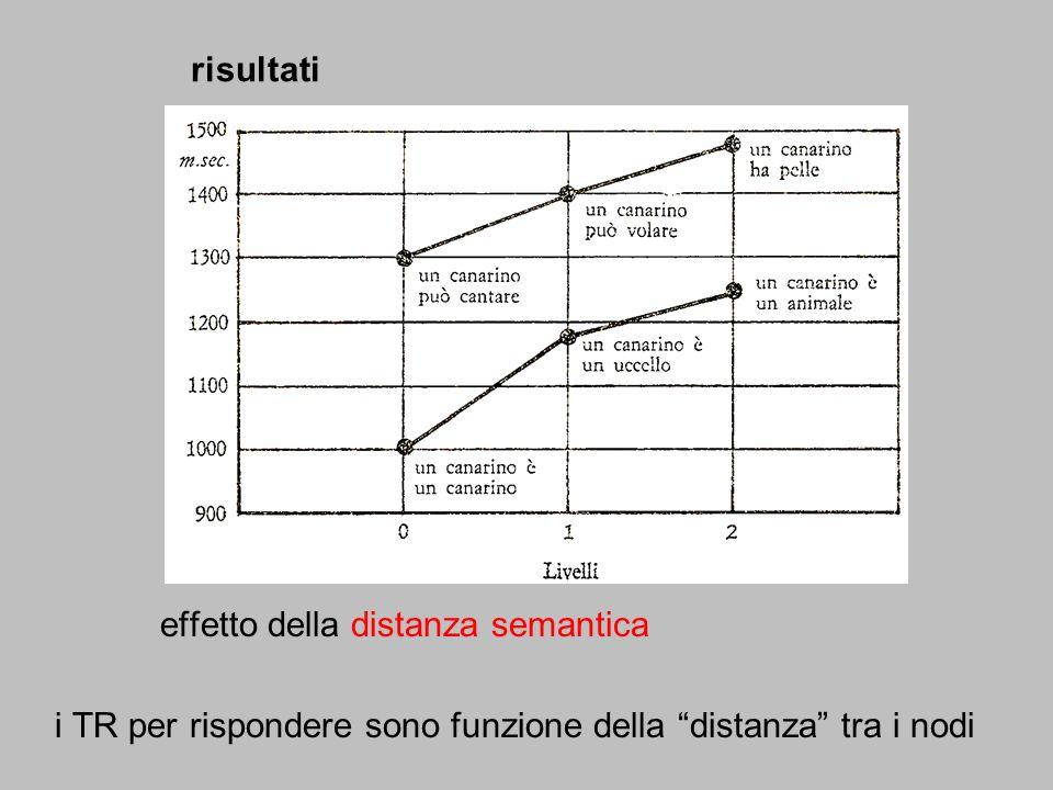 risultati effetto della distanza semantica i TR per rispondere sono funzione della distanza tra i nodi