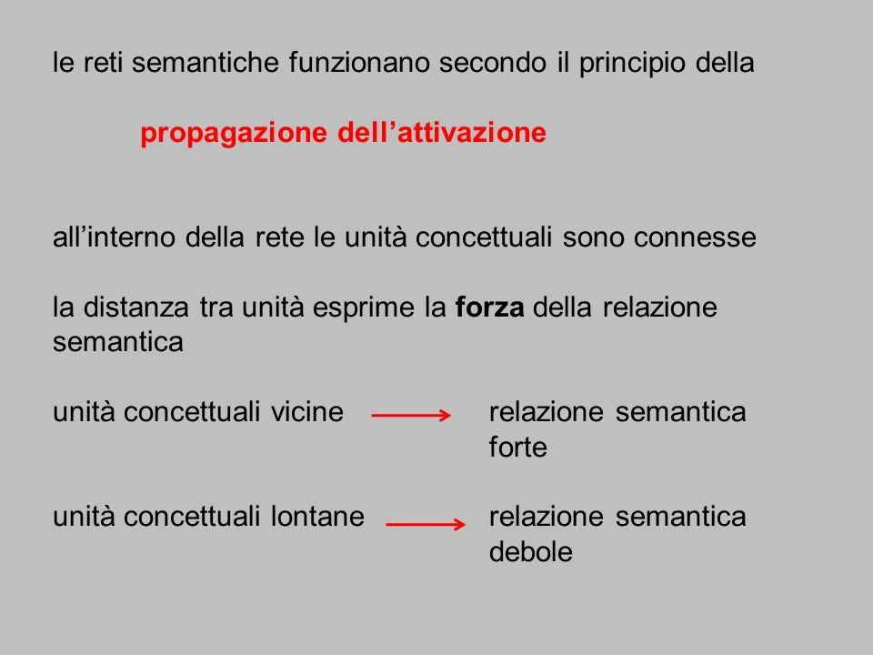 le reti semantiche funzionano secondo il principio della propagazione dellattivazione allinterno della rete le unità concettuali sono connesse la dist