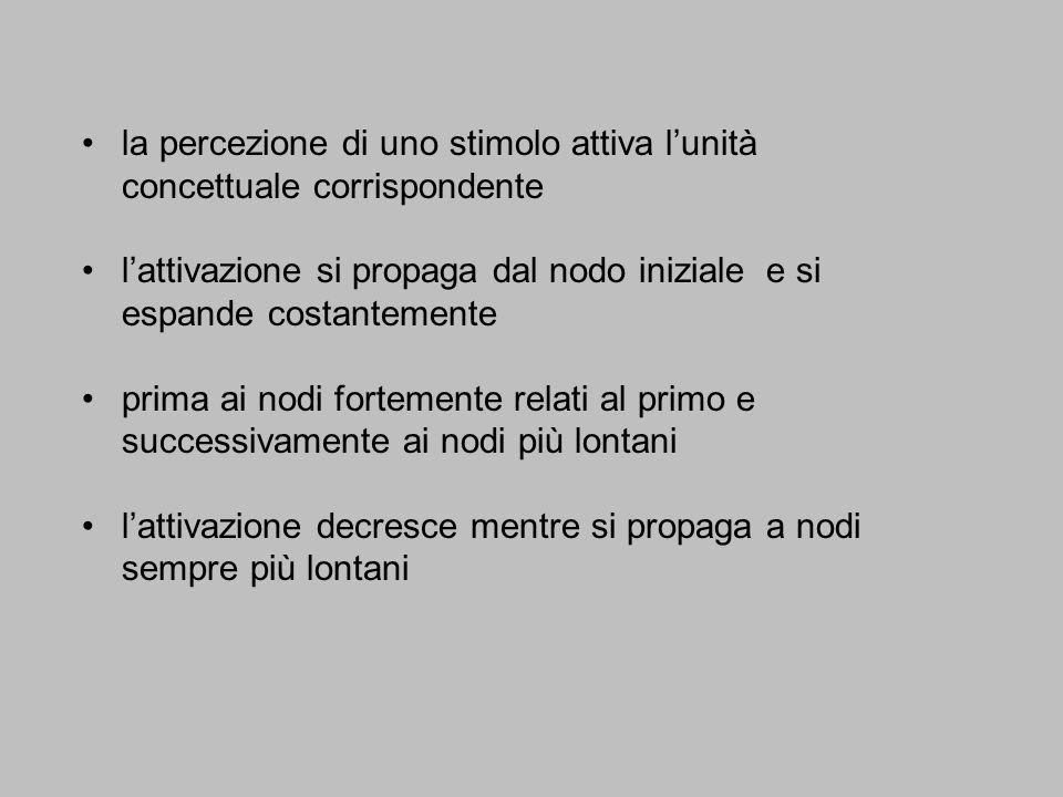 la percezione di uno stimolo attiva lunità concettuale corrispondente lattivazione si propaga dal nodo iniziale e si espande costantemente prima ai no