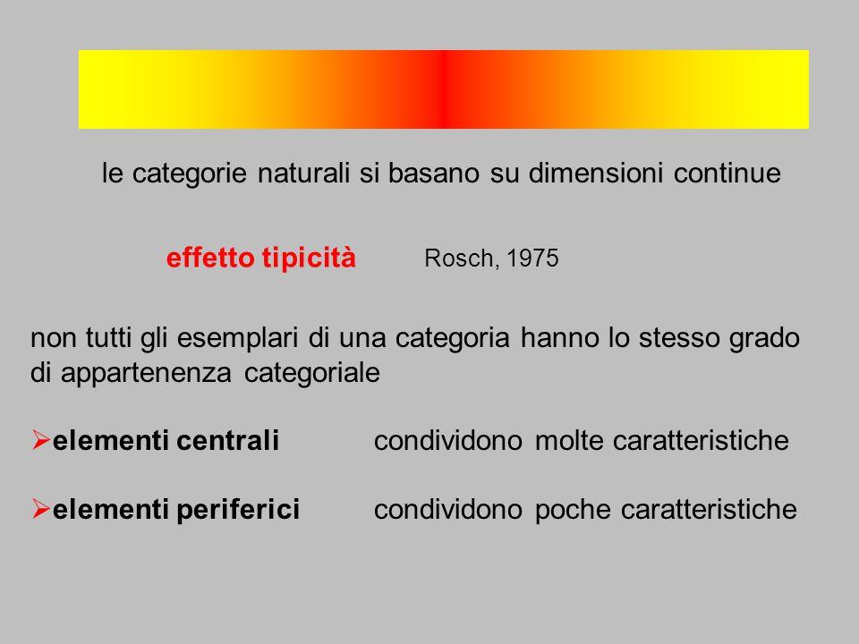 non tutti gli esemplari di una categoria hanno lo stesso grado di appartenenza categoriale elementi centralicondividono molte caratteristiche elementi