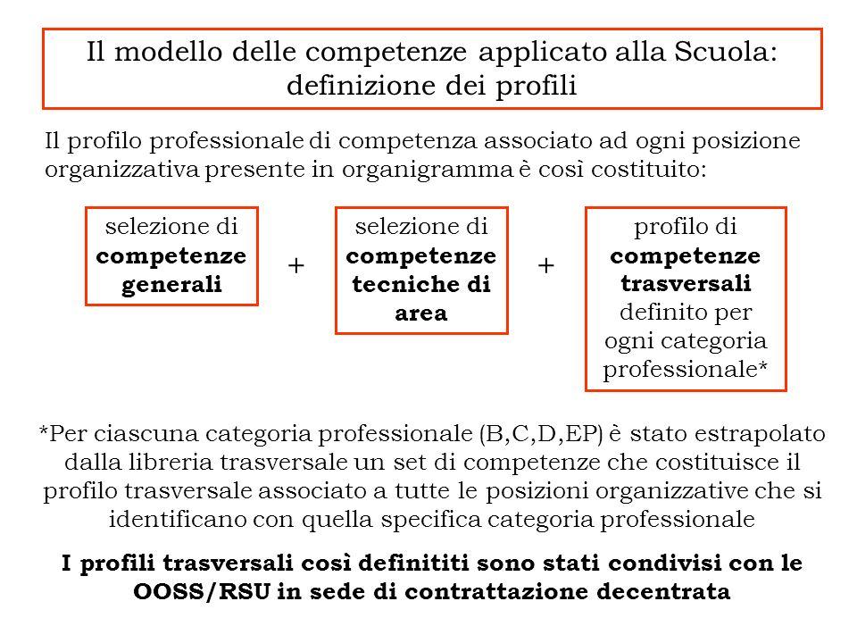 Il modello delle competenze applicato alla Scuola: definizione dei profili *Per ciascuna categoria professionale (B,C,D,EP) è stato estrapolato dalla