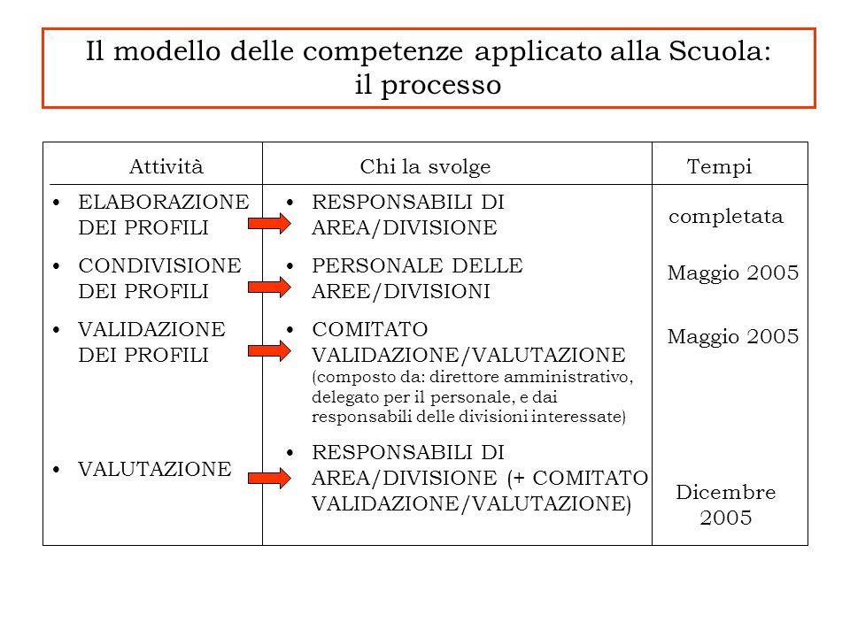 Il modello delle competenze applicato alla Scuola: il processo AttivitàChi la svolge ELABORAZIONE DEI PROFILI CONDIVISIONE DEI PROFILI VALIDAZIONE DEI