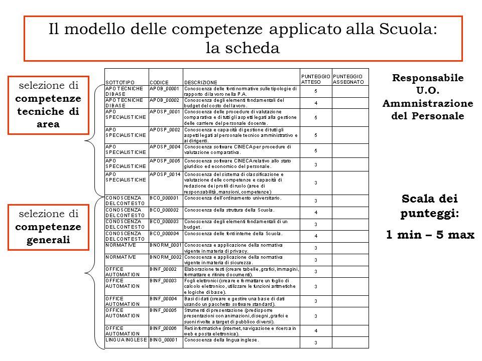 Il modello delle competenze applicato alla Scuola: la scheda Responsabile U.O. Ammnistrazione del Personale selezione di competenze generali selezione