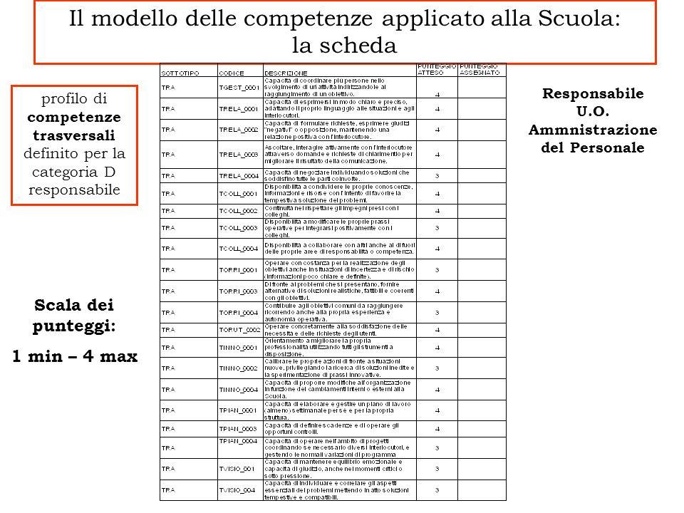 Il modello delle competenze applicato alla Scuola: la scheda Responsabile U.O. Ammnistrazione del Personale profilo di competenze trasversali definito