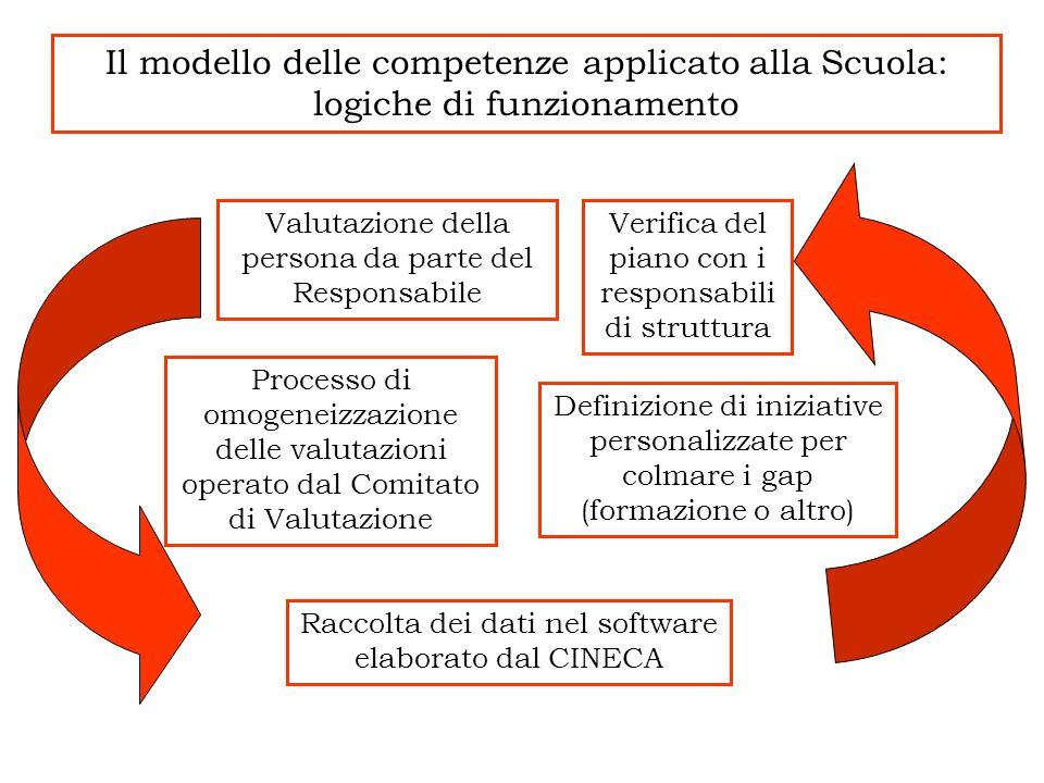 Valutazione della persona da parte del Responsabile Verifica del piano con i responsabili di struttura Definizione di iniziative personalizzate per co