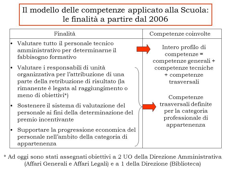 Il modello delle competenze applicato alla Scuola: le finalità a partire dal 2006 FinalitàCompetenze coinvolte Valutare tutto il personale tecnico amm