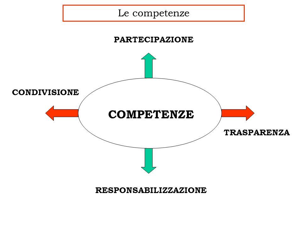 Le competenze COMPETENZE RESPONSABILIZZAZIONE TRASPARENZA CONDIVISIONE PARTECIPAZIONE