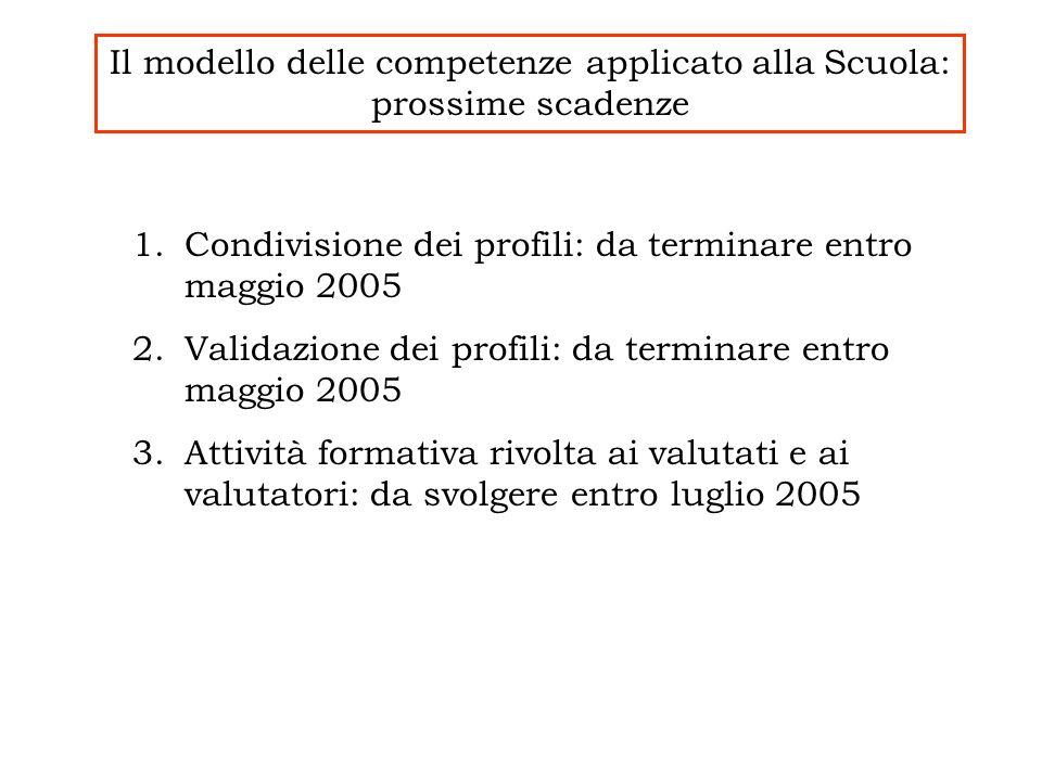 Il modello delle competenze applicato alla Scuola: prossime scadenze 1.Condivisione dei profili: da terminare entro maggio 2005 2.Validazione dei prof