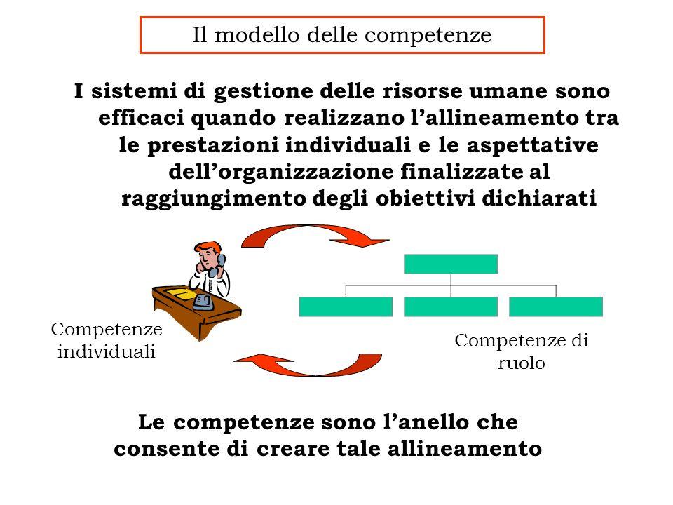 I sistemi di gestione delle risorse umane sono efficaci quando realizzano lallineamento tra le prestazioni individuali e le aspettative dellorganizzaz