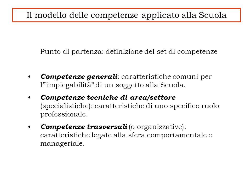 Punto di partenza: definizione del set di competenze Competenze generali : caratteristiche comuni per limpiegabilità di un soggetto alla Scuola. Compe