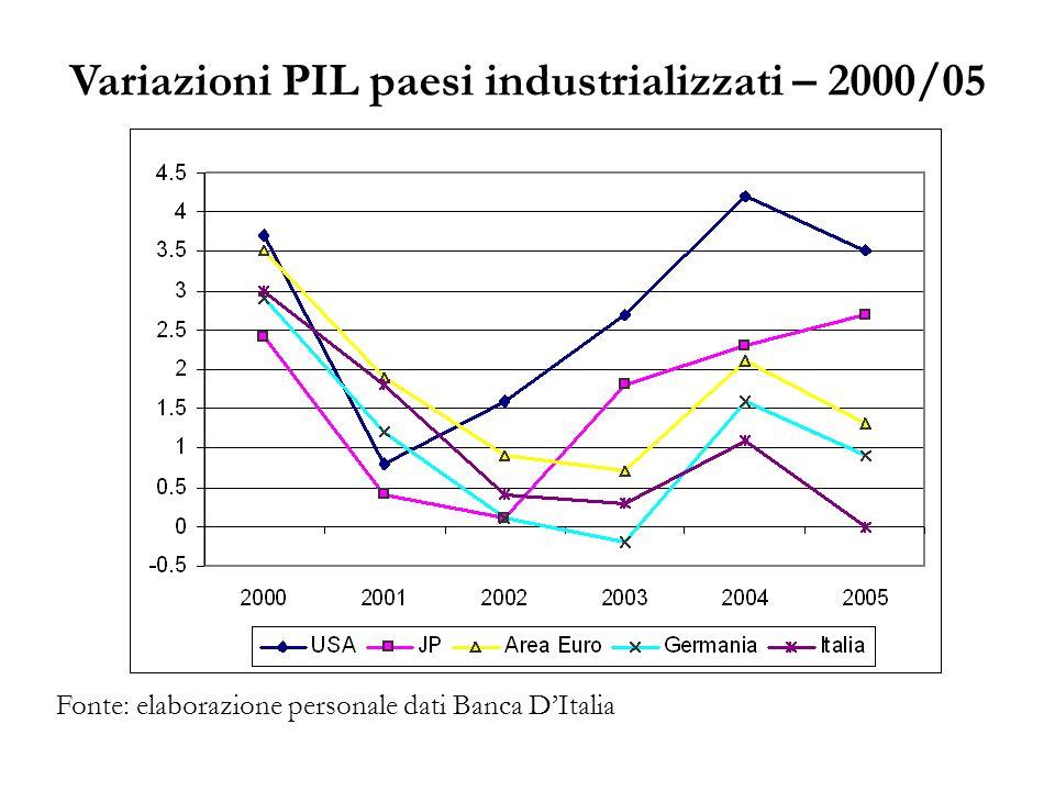 Variazioni PIL paesi industrializzati – 2000/05 Fonte: elaborazione personale dati Banca DItalia