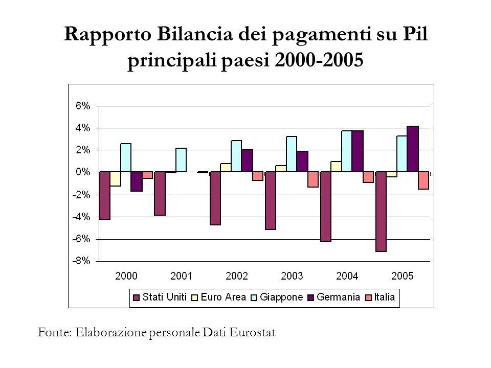 Rapporto Bilancia dei pagamenti su Pil principali paesi 2000-2005 Fonte: Elaborazione personale Dati Eurostat