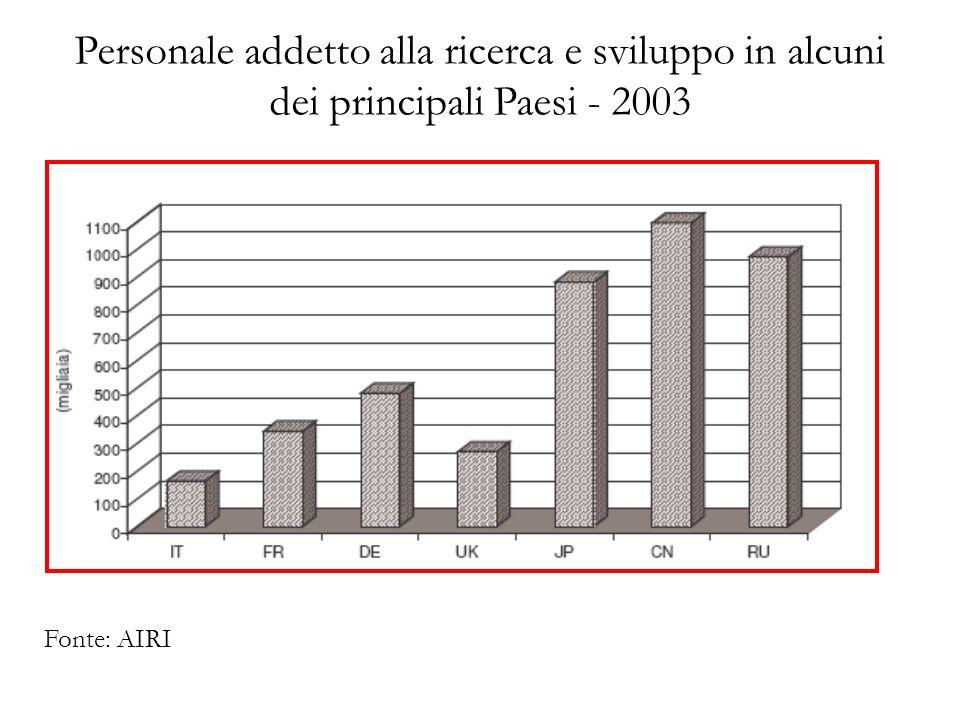 Personale addetto alla ricerca e sviluppo in alcuni dei principali Paesi - 2003 Fonte: AIRI
