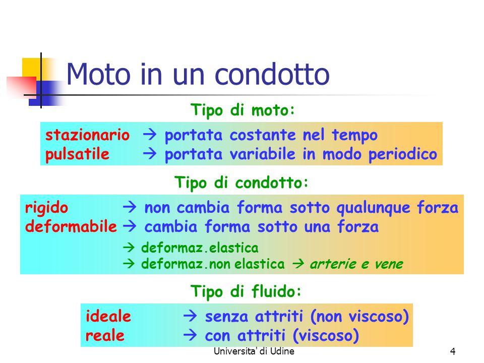 Marina Cobal - Dipt.di Fisica - Universita di Udine14 Sistema circolatorio – 3 pressione media velocità media (nel tempo) velocità media (cm/s) pressione media (mmHg) 100 100 40 40 25 25 12 12 8 8 3 2 50 40 40 10 10 0.1 <0.1 <0.3 0.3 5 5 25 CAPILLARI ARTERIOLE VENULE VENA CAVA CUORE AORTA ARTERIE VENE deve sempre diminuire diminuisce poi aumenta