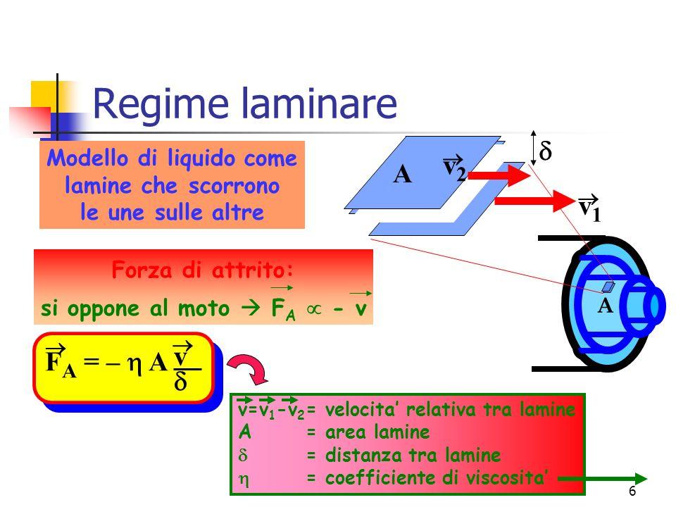 Marina Cobal - Dipt.di Fisica - Universita di Udine6 Regime laminare v1v1 v2v2 A A Modello di liquido come lamine che scorrono le une sulle altre Forza di attrito: si oppone al moto F A - v F A = – A v v v=v 1 -v 2 = velocita relativa tra lamine A = area lamine = distanza tra lamine = coefficiente di viscosita