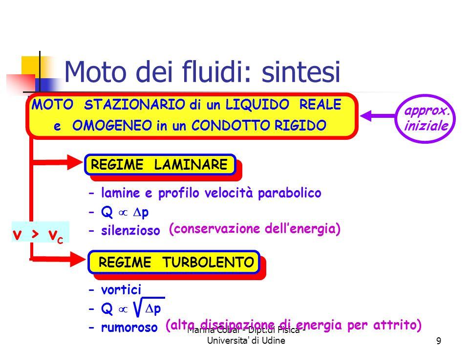Marina Cobal - Dipt.di Fisica - Universita di Udine9 Moto dei fluidi: sintesi MOTO STAZIONARIO di un LIQUIDO REALE e OMOGENEO in un CONDOTTO RIGIDO REGIME LAMINARE - lamine e profilo velocità parabolico - Q p - silenzioso (conservazione dellenergia) approx.