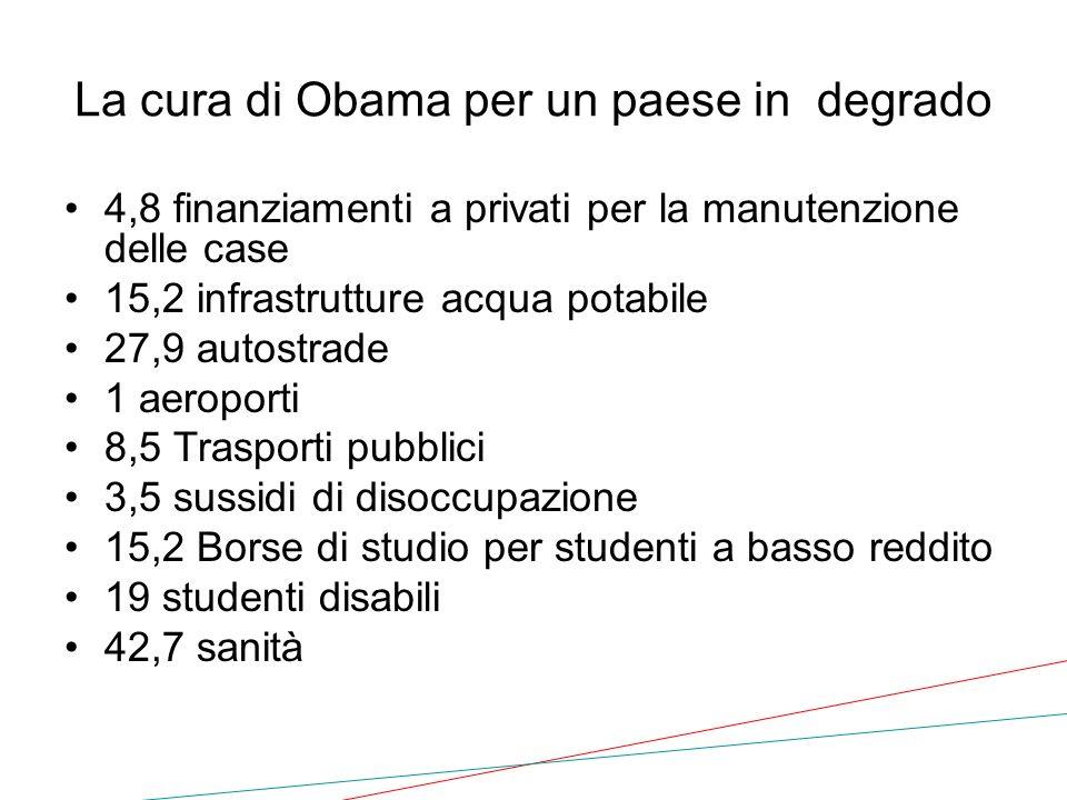 La cura di Obama per un paese in degrado 4,8 finanziamenti a privati per la manutenzione delle case 15,2 infrastrutture acqua potabile 27,9 autostrade