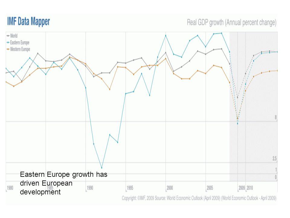 Eastern Europe growth has driven European development