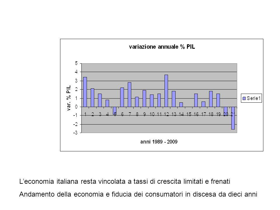 Leconomia italiana resta vincolata a tassi di crescita limitati e frenati Andamento della economia e fiducia dei consumatori in discesa da dieci anni