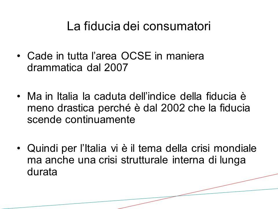 La fiducia dei consumatori Cade in tutta larea OCSE in maniera drammatica dal 2007 Ma in Italia la caduta dellindice della fiducia è meno drastica per