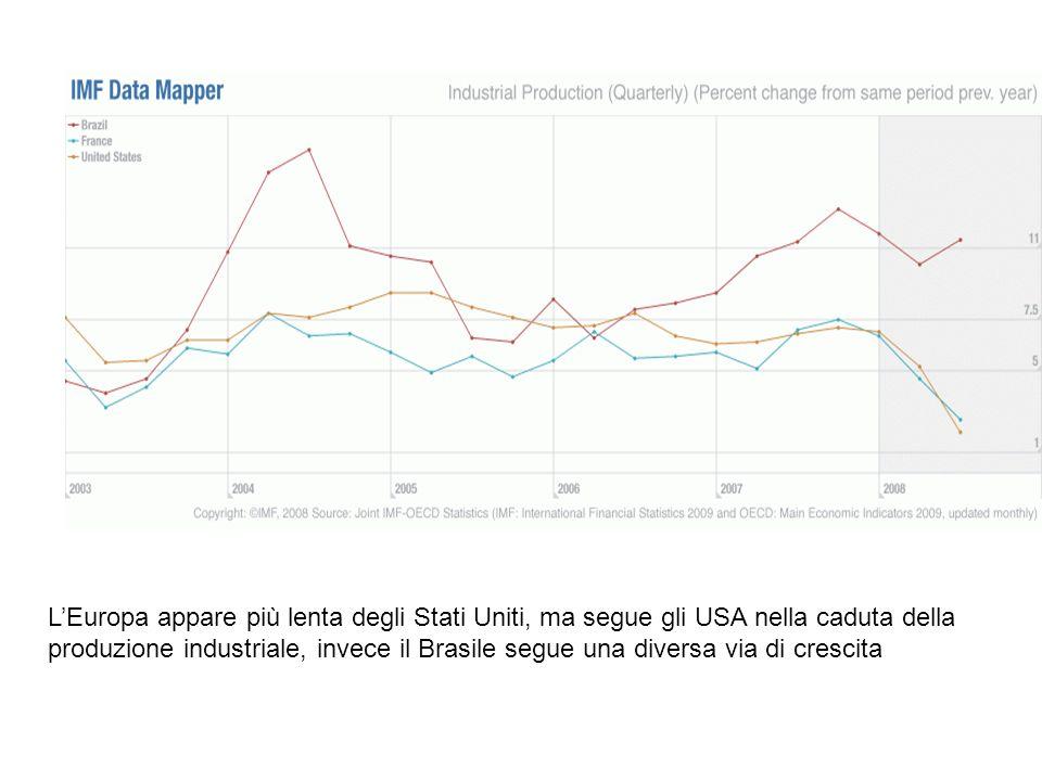 LEuropa appare più lenta degli Stati Uniti, ma segue gli USA nella caduta della produzione industriale, invece il Brasile segue una diversa via di cre