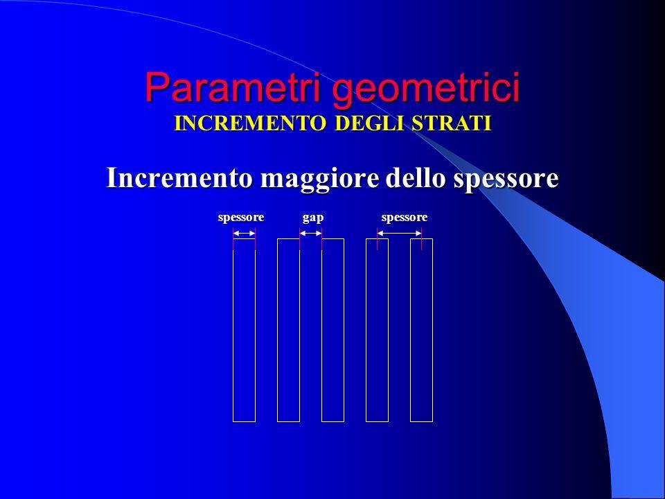 Parametri geometrici Incremento maggiore dello spessore INCREMENTO DEGLI STRATI spessorespessoregap