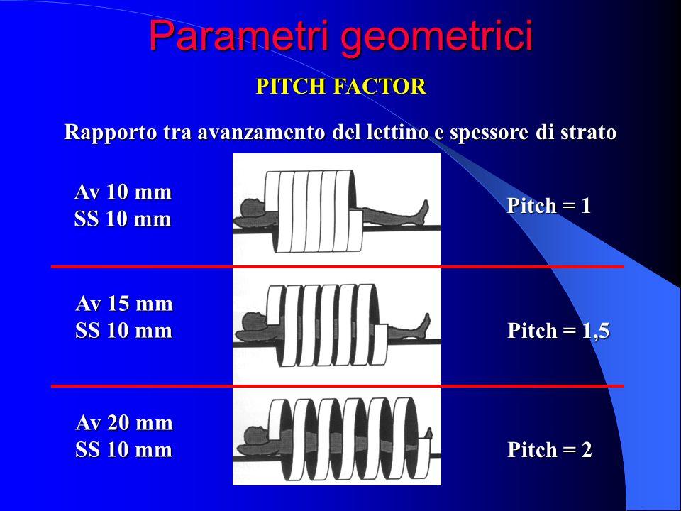 Rapporto tra avanzamento del lettino e spessore di strato Av 10 mm SS 10 mm Av 15 mm SS 10 mm Av 20 mm SS 10 mm Pitch = 1 Pitch = 1,5 Pitch = 2 Parame