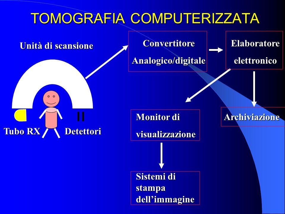 TOMOGRAFIA COMPUTERIZZATA Tubo RX Unità di scansione Detettori ConvertitoreAnalogico/digitaleElaboratoreelettronico Archiviazione Monitor di visualizz