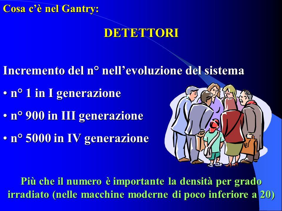 Cosa cè nel Gantry: DETETTORI Incremento del n° nellevoluzione del sistema n° 1 in I generazione n° 1 in I generazione n° 900 in III generazione n° 90